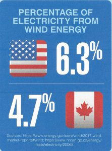 The United States receives 6.3% and Canada 4.7% of its electricity from wind energy.