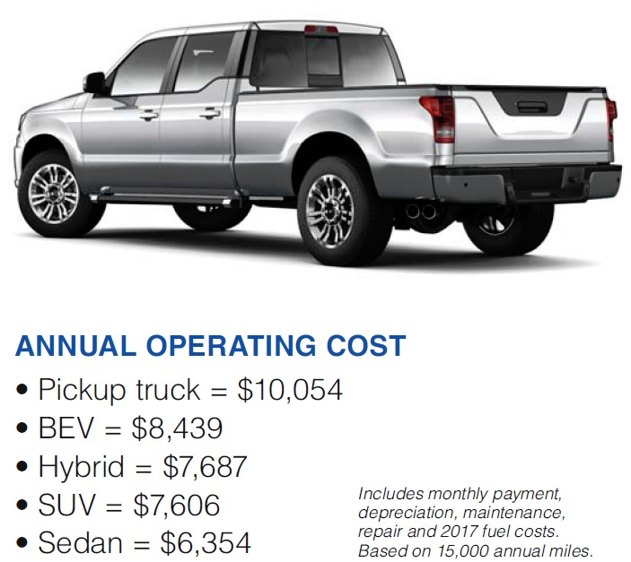 "Chart showing the ""Annual Operating Cost"" of various types of vehicles."
