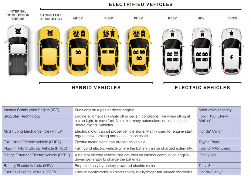 "Picture representing the various types of ""Electrified Vehicles"" and a chart describing the differences."