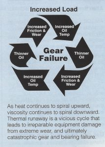 Diagram showing Thermal Runaway.