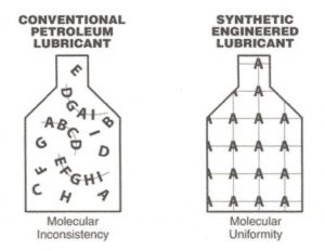 Comparison of the molecular structure of Conventional Petroleum Oil and Synthetic Engineered Lubricant.
