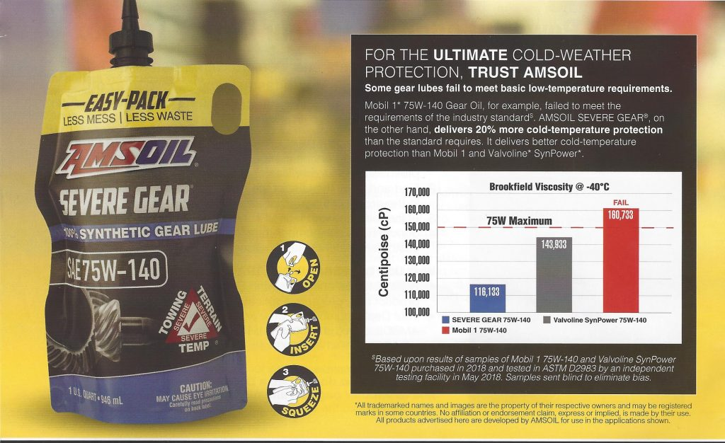 Chart comparing the Brookfield Viscosity @-40C (ASTM D2983) of AMSOIL Severe Gear, Valvoline SynPower and Mobil 1 75w40 viscosity gear lubes.