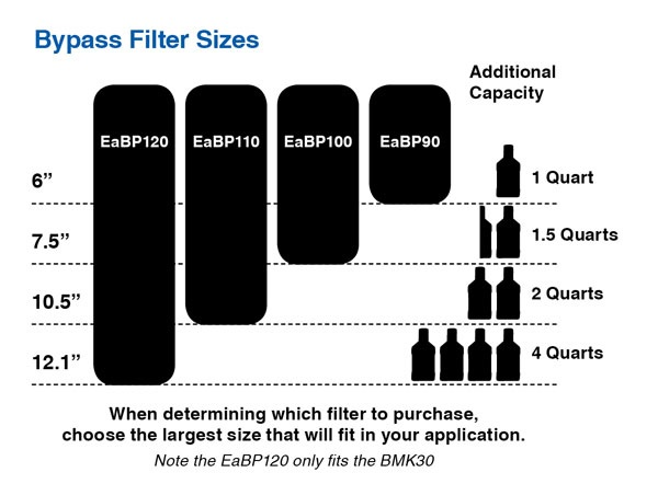 By-Pass Filter Sizes and Capacities