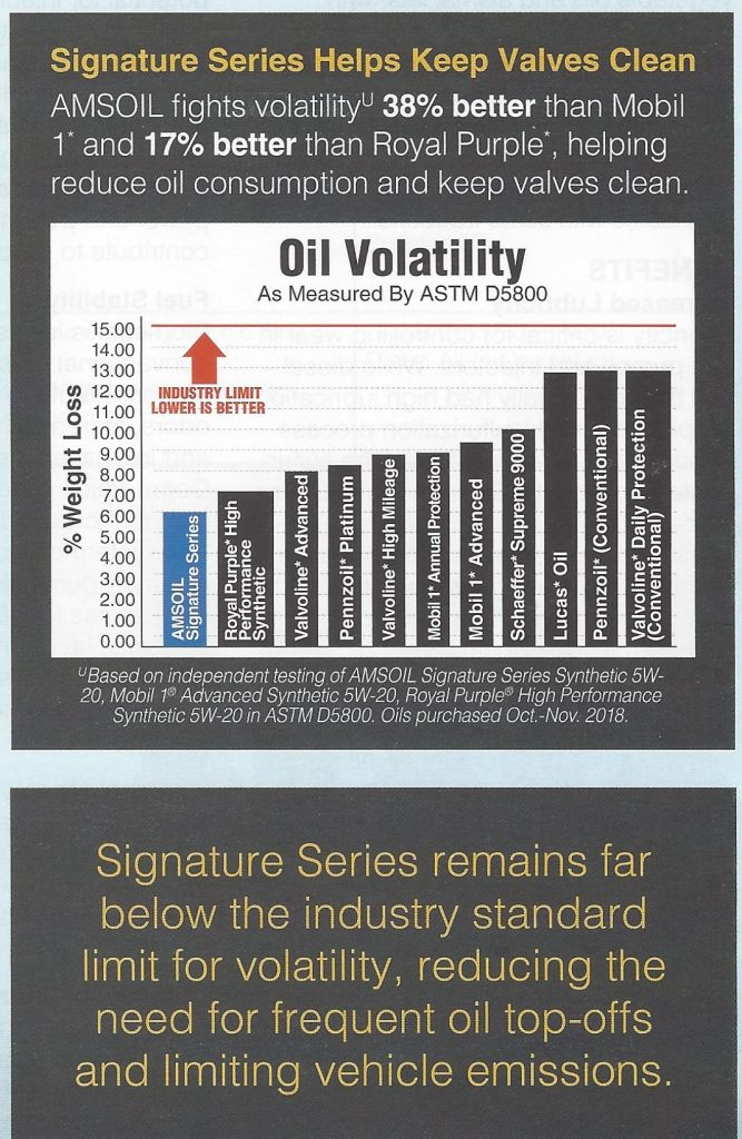 Chart comparing volatility of AMSOIL Signature Series Synthetic 5W20 Motor Oil and some of the competition.