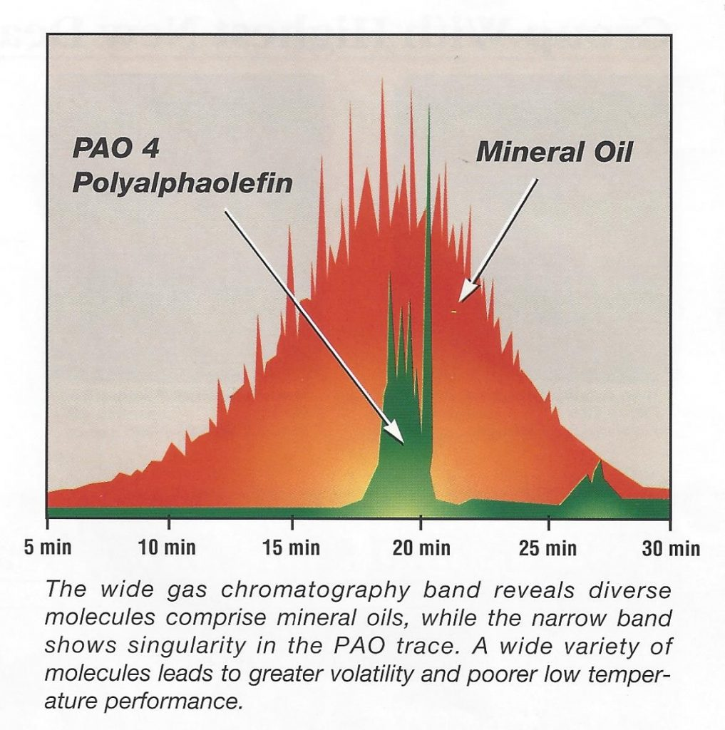Gas Chromatography Band showing a comparison of Polyalphaolefin and Mineral Oil.