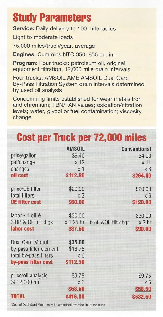 Description of Study Parameters and the Cost per Truck per 72,000 miles.