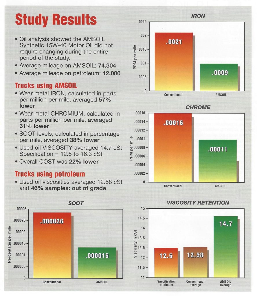 Study Results