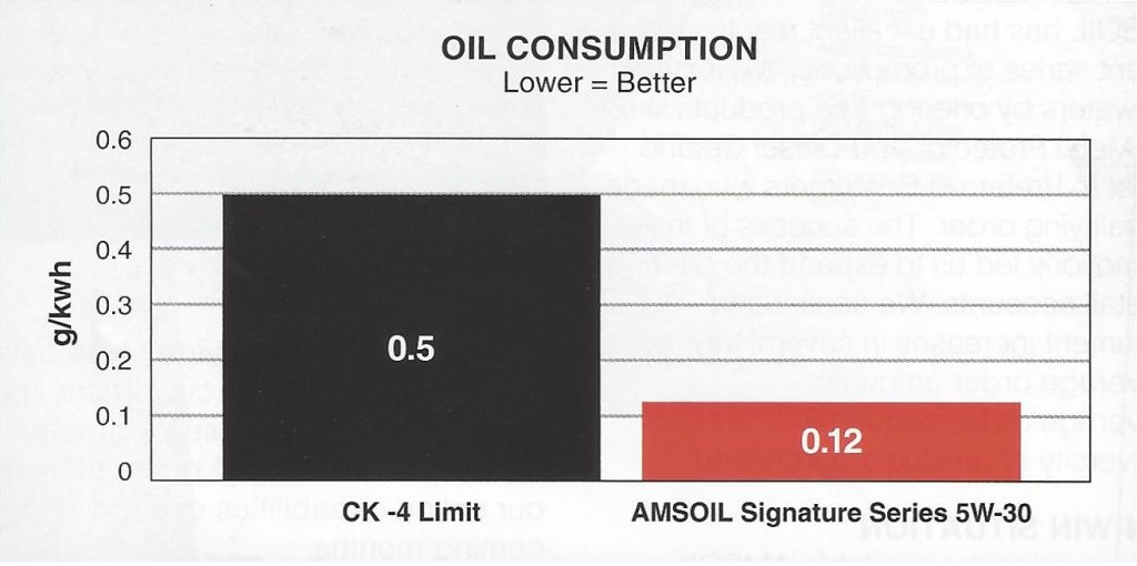AMSOIL has 76% less oil consumption than allowed by the API CK-4 standard