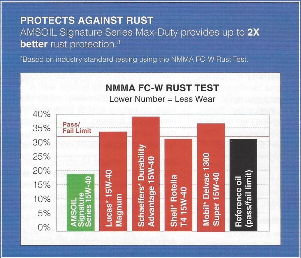 Chart comparing AMSOIL against competitors in the NMMA FC-W Rust Test