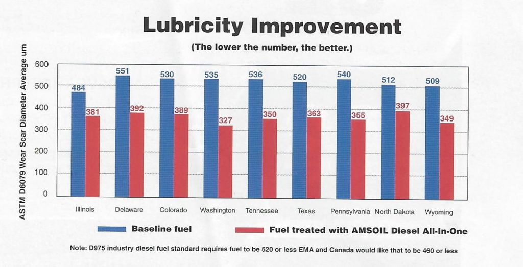 Lubricity of diesel fuel from around the country before and after treating with AMSOIL All-In-One