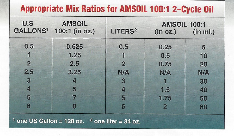 Chart Showing Appropriate Mix Ratios For AMSOIL 100:1 2-Cycle Oil
