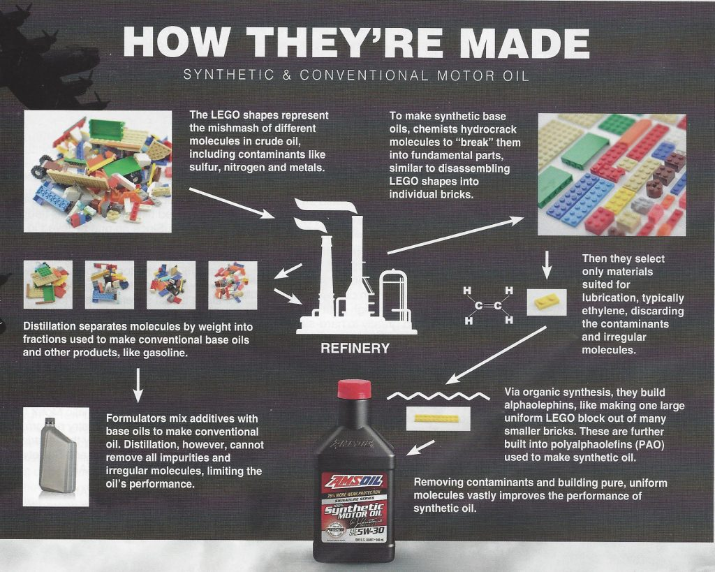 How They're Made  Synthetic & Conventional Motor Oil