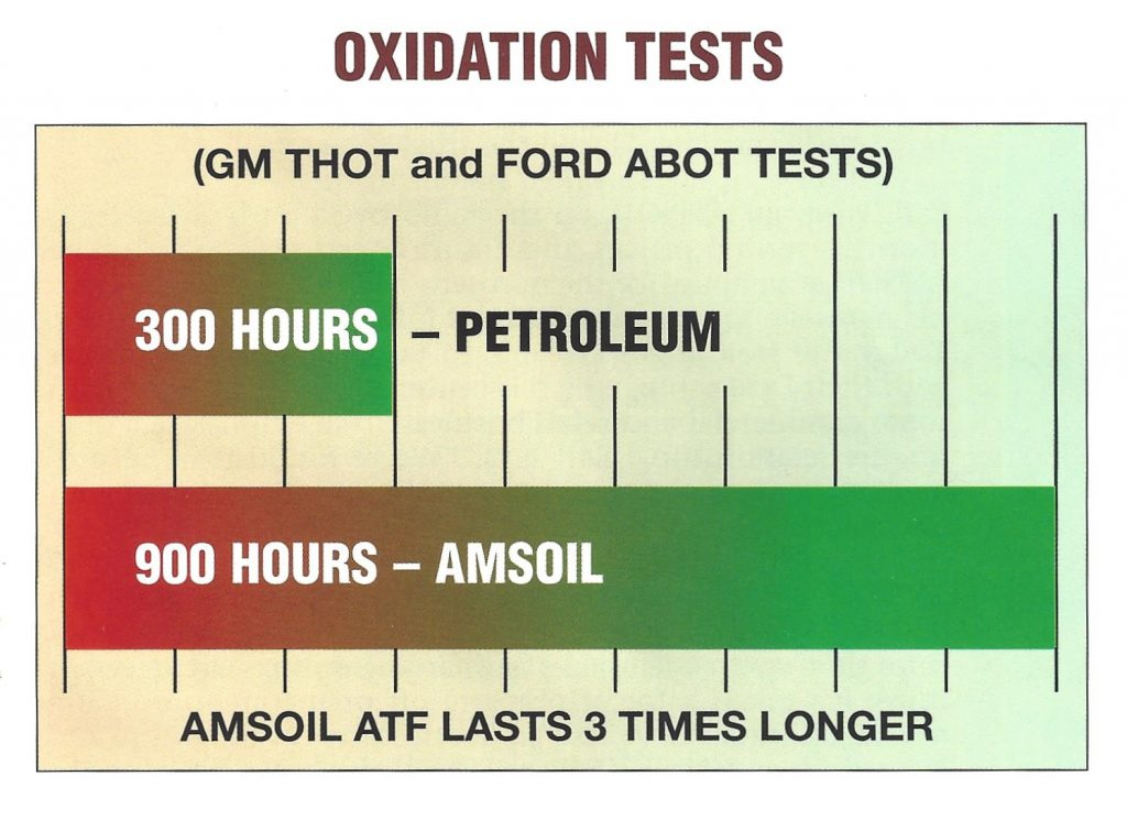 GM THOT and Ford ABOT Oxidation Tests comparing Petroleum ATF and AMSOIL Synthetic ATF