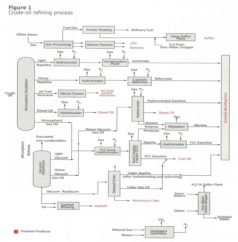 Diagram showing the Crude Oil Refining Process