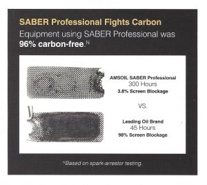Equipment using SABER Professional was 96% carbon-free based on spark arrestor testing.