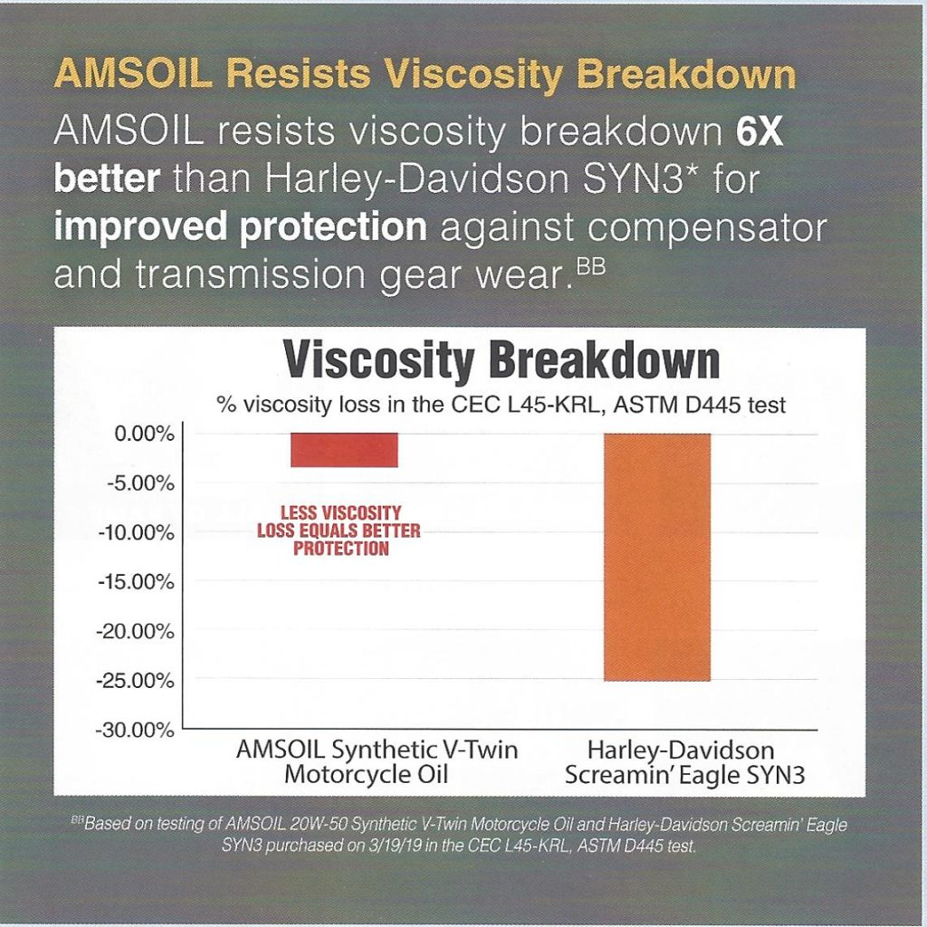 Chart comparing Viscosity Breakdown of AMSOIL Synthetic V-Twin Motorcycle Oil and Harley-Davidson Screamin' Eagle SYN3 oils.