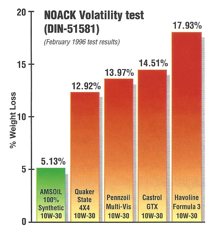 NOACK Volatility test results of 5 gasoline engine oils.