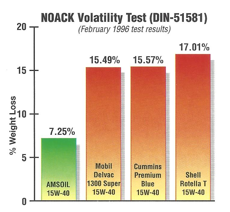 NOACK Volatility Test comparisons of four diesel engine oils.