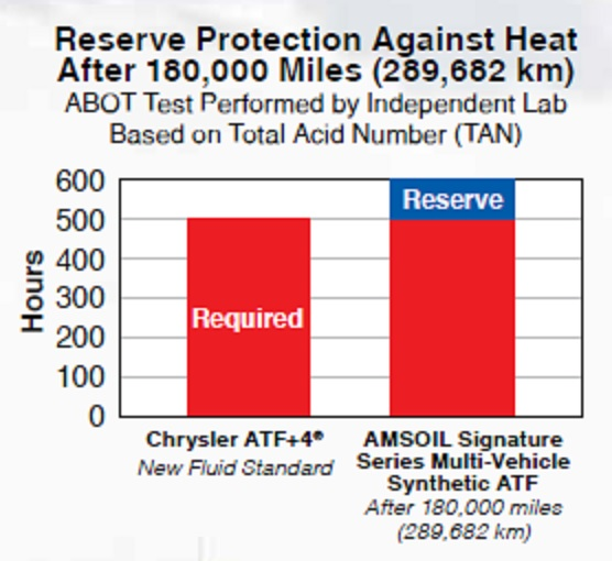 Chart showing AMSOIL Signature Series Multi-Vehicle Synthetic ATF reserve protection after 180,000 miles